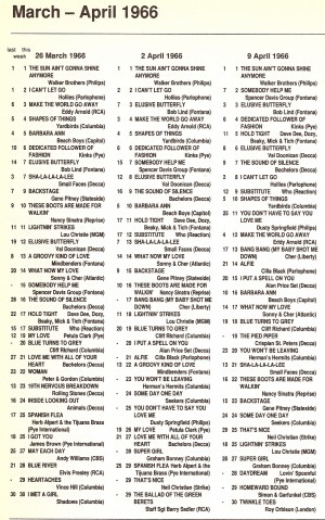 nme4_66, 40 Years Of The NME Charts
